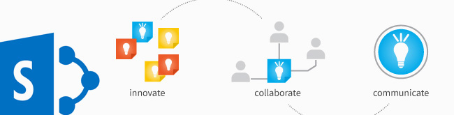 Collaboration Platform on SharePoint